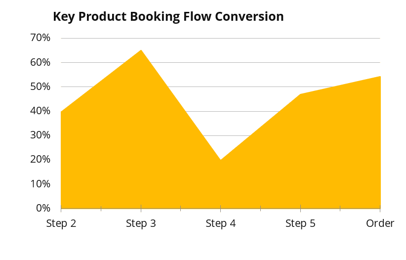 Graph showing Heathrow's website conversion rate